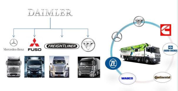 【全新EST底盘更可靠舒适】1.全新福田戴姆勒EST底盘,同步奔驰新一代平台; 2.依托德国戴姆勒和美国康明斯,联合ZF、大陆、博世、百度等超级卡车全球联盟成员,降低油耗、节能环保、提升效率、可靠性; 3.全新内饰舒适升级,半环绕操控台、超宽卧铺、超低噪音,怠速噪音低于58。