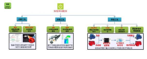 【3EE技术更节油】1.依托3EE的三大技术支柱,在机器的生命周期的各阶段进行能效的优化,达到节油的效果,例如56米泵车油耗从行业的0.6L/方降低至0.4L/方; 2.泵车能源系统设计; 3.高效低能耗元件; 4.按需分配能源。