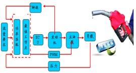 【自适应节能匹配】根据负载大小以及发动机的当前负荷率,自动调节发动机转速和油泵排量,使发动机工作在经济油耗区,实现功率最优匹配。