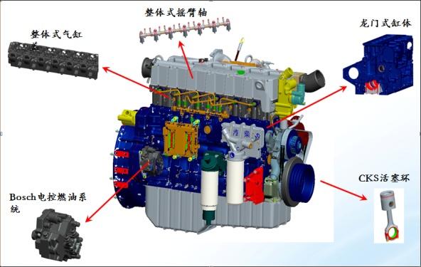 【潍柴非道路三阶段动力】继承潍柴蓝擎系列柴油机优势,与AVL紧密合作,采用电控高压共轨燃油喷射技术,经济环保。