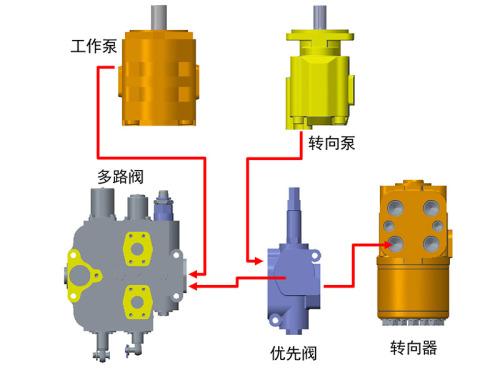 【双泵合流系统】1.双泵合流,节能高效; 2.大通径缸、泵、阀,效率提升11%。