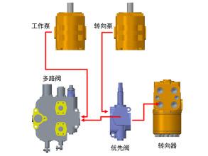 【多图】英轩重工 YX656HV装载机双泵合流系统细节图_高清图
