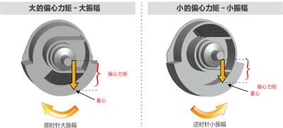 【卡特彼勒专利豆荚型振动系统】1. 卡特彼勒专利技术—豆荚型振动单元,提供无与伦比的性能和可靠性; 2. 活动钢珠封闭在偏心轮内部,通过旋转方向调整重心位置达到调整振幅的目的;起振平稳,振幅切换平缓,减少对振动马达的冲击,延长寿命; 3. 全密封偏心轮、保持润滑油清洁无污染、延长轴承寿命;降低维护成本。