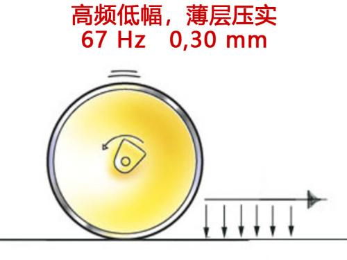 【高频】1.高/低频为标准配置,可以高效压实薄层、厚层沥青以及各类沥青混合料,满足各类工况需求; 2.含有大粒径石块的薄层沥青冷却较快,需要进行快速高效压实以防止沥青冷却变硬; 3.高振幅的压实会有压碎石料的风险,戴纳派克推荐适用高频/低振幅工作模式对薄层沥青进行压实施工。