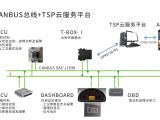 【数字仪表盘】大屏汉显仪表及CAN总线通讯技术,显示更直观。